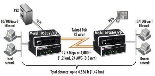 Patton Electronics 1058 12 5 Mbps VDSL Voice and Data Modem