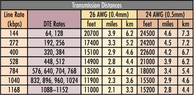 Model 1094A Distance Table