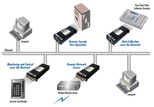 Patton 2120 Single Port Terminal Server RAS RS232 Asynchronous